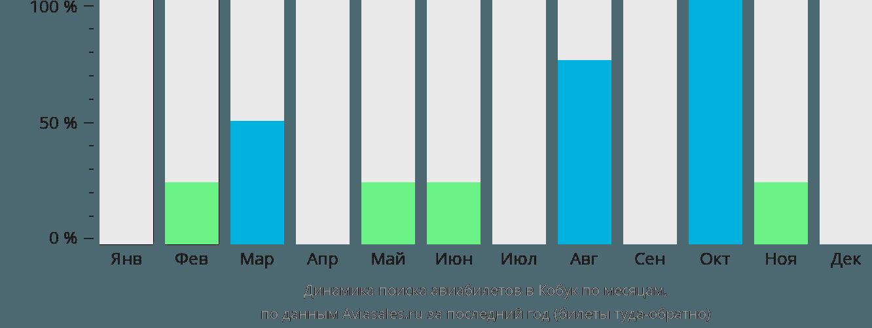 Динамика поиска авиабилетов Кобек по месяцам
