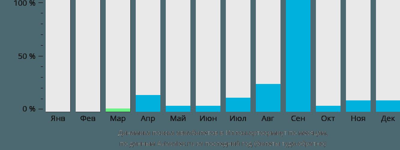 Динамика поиска авиабилетов в Иллоккортоормиут по месяцам