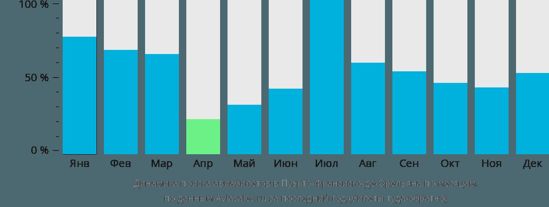 Динамика поиска авиабилетов в Коку по месяцам
