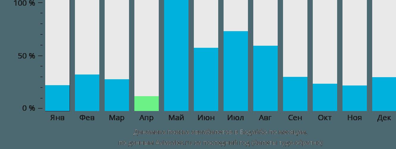Динамика поиска авиабилетов в Бодайбо по месяцам