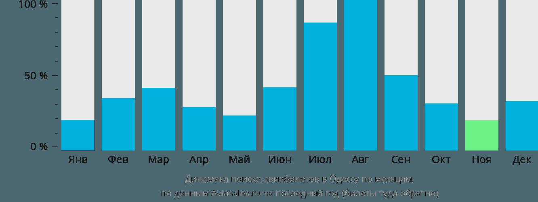 Динамика поиска авиабилетов в Одессу по месяцам