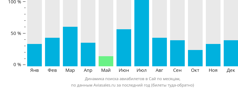 Динамика поиска авиабилетов в Сай по месяцам