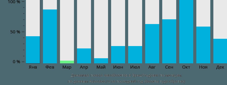 Динамика поиска авиабилетов в Эрншёльдсвик по месяцам