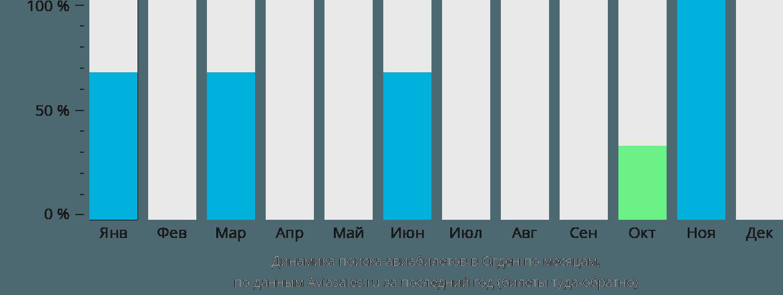 Динамика поиска авиабилетов в Огден по месяцам