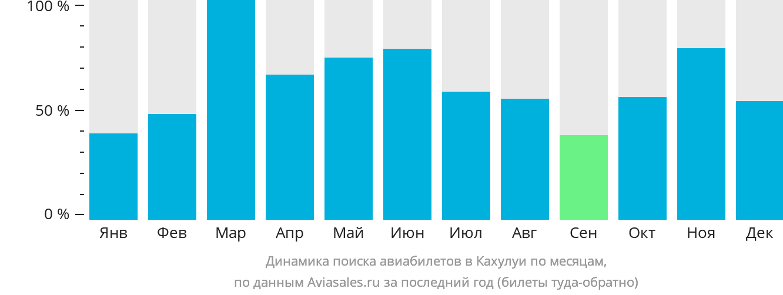 Динамика поиска авиабилетов в Кахулуи по месяцам