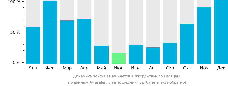 Динамика поиска авиабилетов в Огле по месяцам