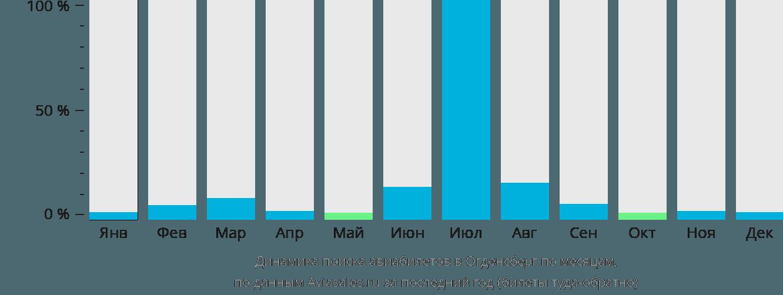 Динамика поиска авиабилетов Огденсберг по месяцам
