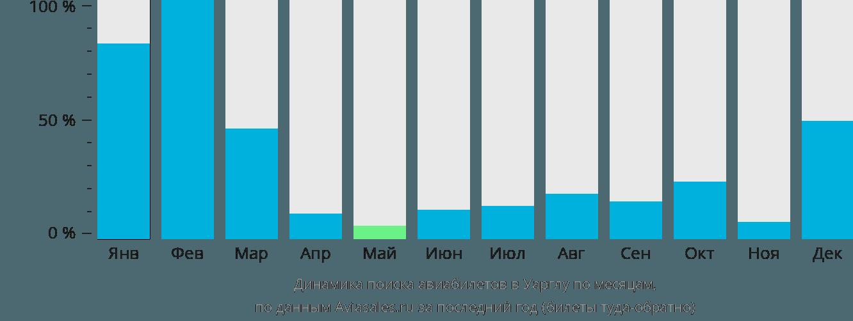 Динамика поиска авиабилетов в Уарглу по месяцам