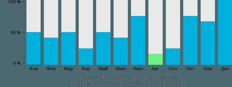Динамика поиска авиабилетов в Мохэ по месяцам