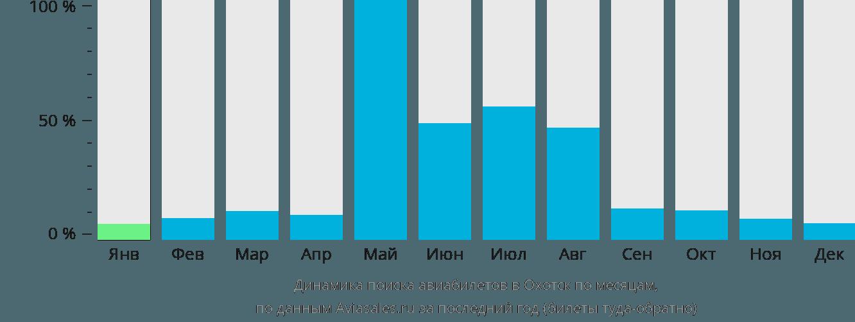 Динамика поиска авиабилетов Охотск по месяцам