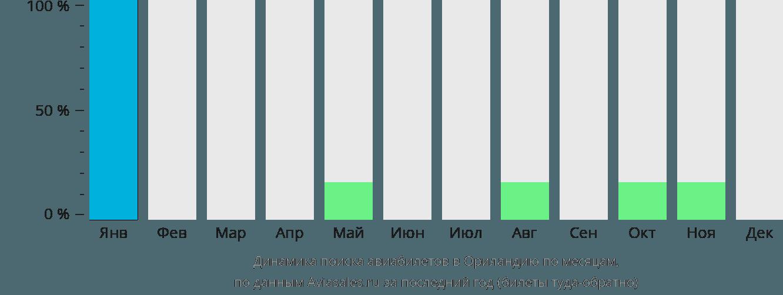 Динамика поиска авиабилетов Ориландия по месяцам