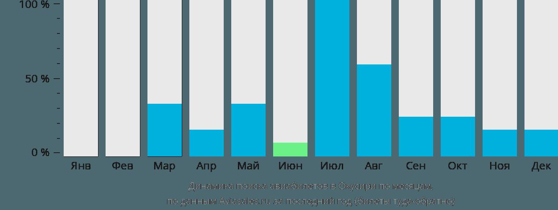 Динамика поиска авиабилетов Окусири по месяцам