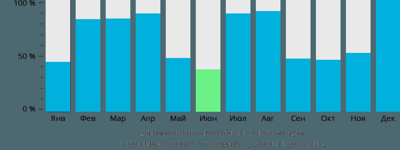 Динамика поиска авиабилетов в Оиту по месяцам