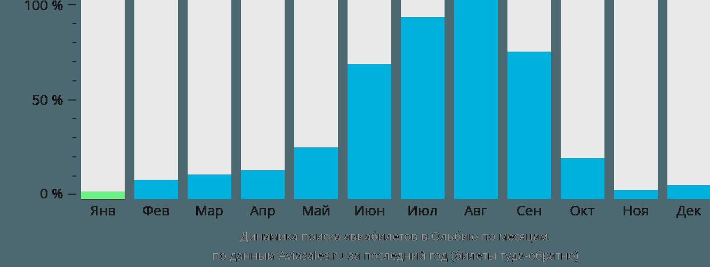 Динамика поиска авиабилетов в Ольбию по месяцам