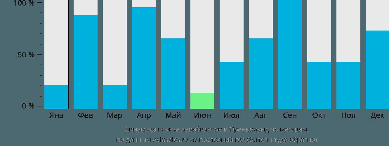 Динамика поиска авиабилетов в Ораньемунд по месяцам