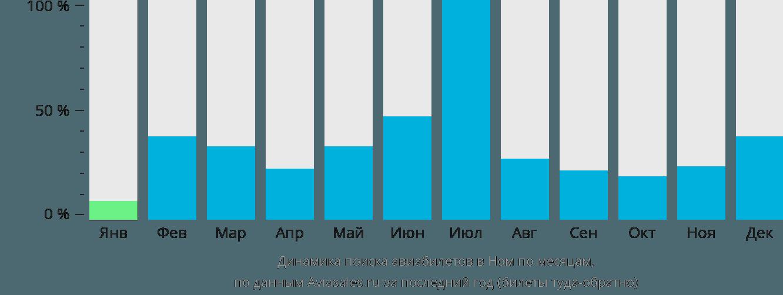 Динамика поиска авиабилетов в Ном по месяцам