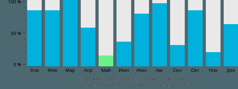 Динамика поиска авиабилетов в Урмию по месяцам