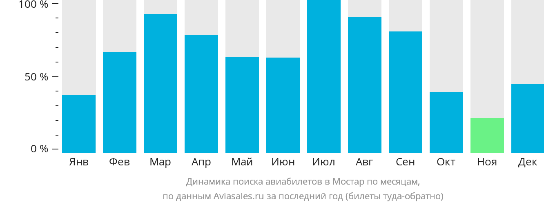 Динамика поиска авиабилетов в Мостар по месяцам