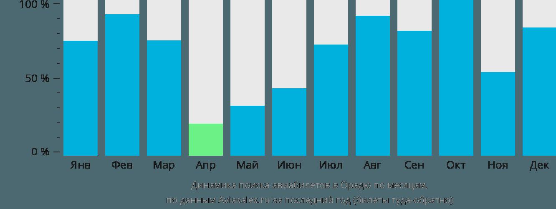 Динамика поиска авиабилетов в Орадю по месяцам