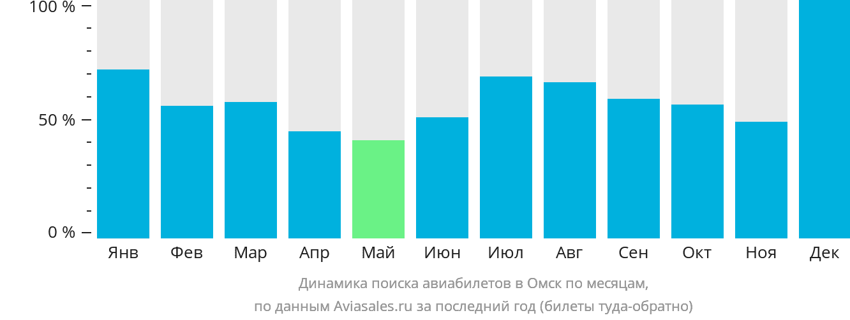 Динамика поиска авиабилетов в Омск по месяцам