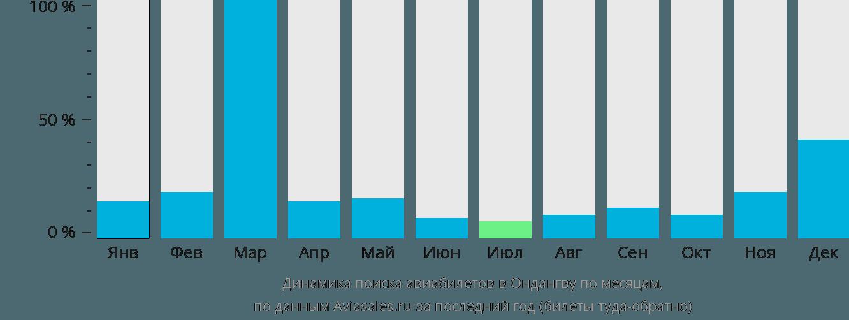 Динамика поиска авиабилетов в Ондангву по месяцам