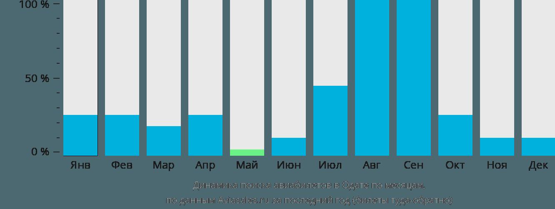 Динамика поиска авиабилетов в Одате  по месяцам