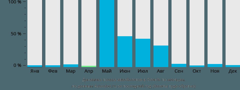 Динамика поиска авиабилетов в Оленёк по месяцам