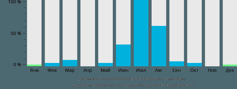 Динамика поиска авиабилетов Зонгулдак по месяцам