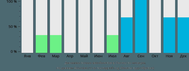 Динамика поиска авиабилетов Онслоу по месяцам
