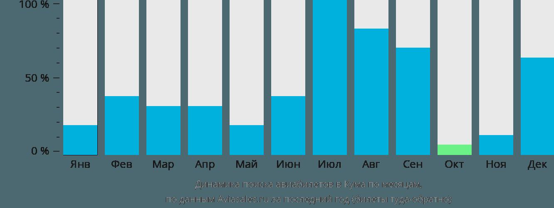 Динамика поиска авиабилетов в Кума по месяцам