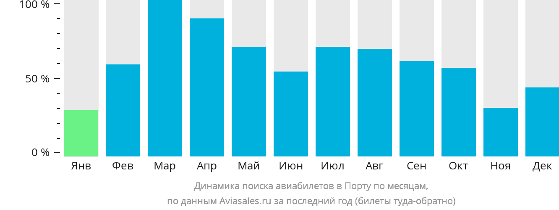 Динамика поиска авиабилетов в Порту по месяцам