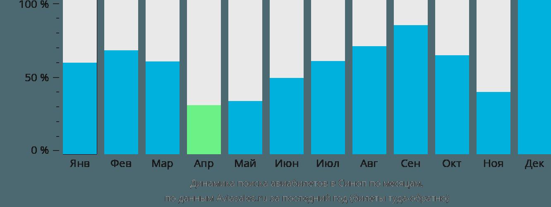 Динамика поиска авиабилетов в Синоп по месяцам