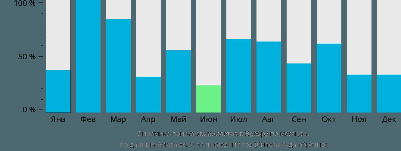 Динамика поиска авиабилетов в Эребру по месяцам