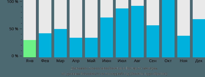 Динамика поиска авиабилетов в Вустер по месяцам
