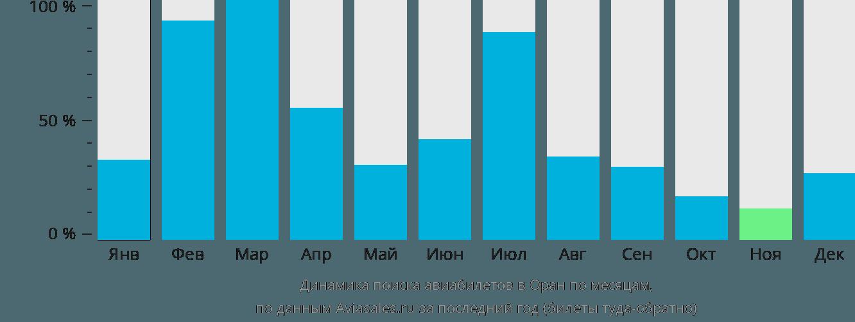 Динамика поиска авиабилетов в Оран по месяцам
