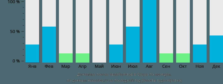 Динамика поиска авиабилетов Оруро по месяцам