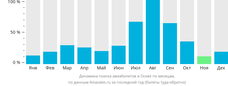 Динамика поиска авиабилетов в Осиек по месяцам