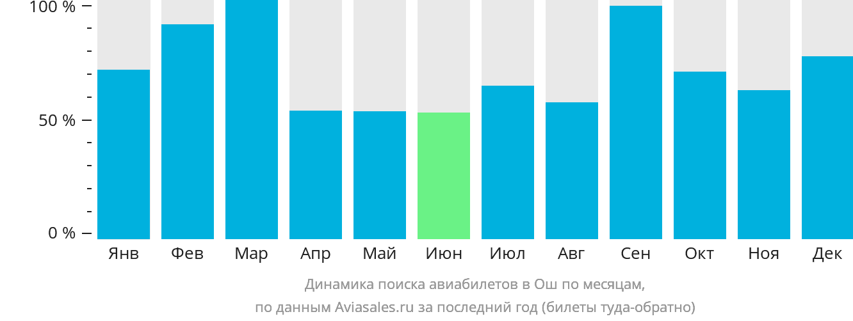 Динамика поиска авиабилетов в Ош по месяцам