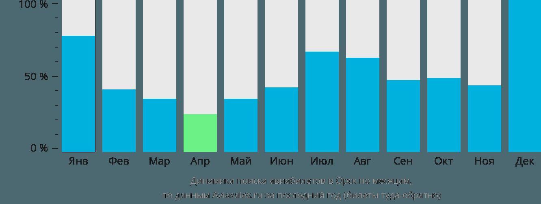 Динамика поиска авиабилетов в Орск по месяцам