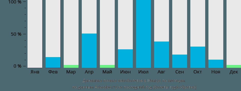 Динамика поиска авиабилетов в Намсус по месяцам