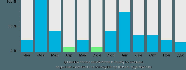Динамика поиска авиабилетов в Коцебу по месяцам
