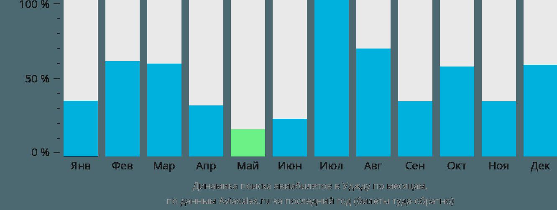 Динамика поиска авиабилетов в Уджду по месяцам