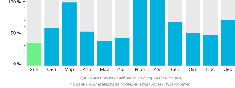 Динамика поиска авиабилетов в Астурия по месяцам