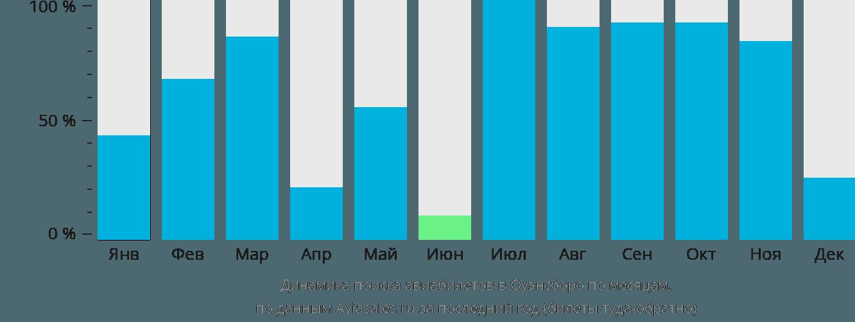 Динамика поиска авиабилетов Оуэнсборо по месяцам
