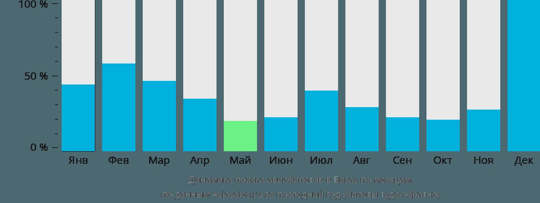Динамика поиска авиабилетов в Бисау по месяцам