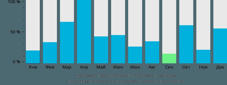 Динамика поиска авиабилетов в Озамис Сити по месяцам