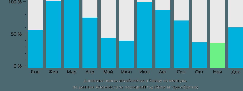 Динамика поиска авиабилетов в Загору по месяцам