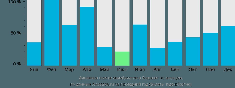 Динамика поиска авиабилетов в Уазазат по месяцам