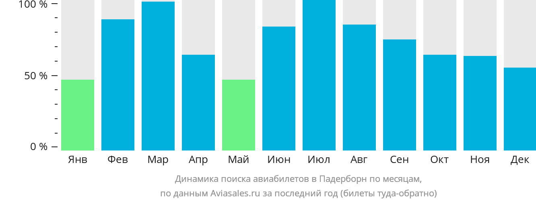 Динамика поиска авиабилетов в Падерборн по месяцам