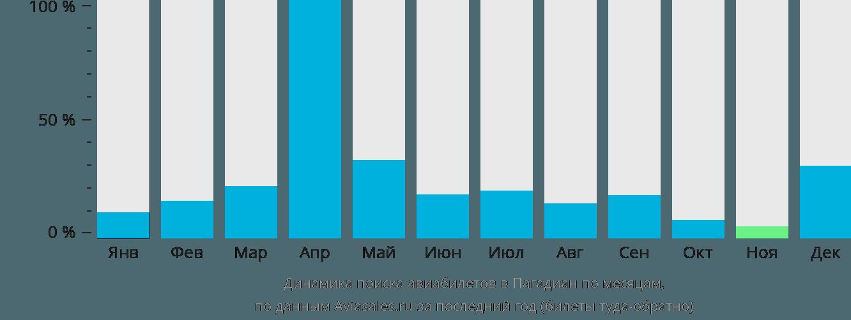 Динамика поиска авиабилетов в Пагадиан по месяцам